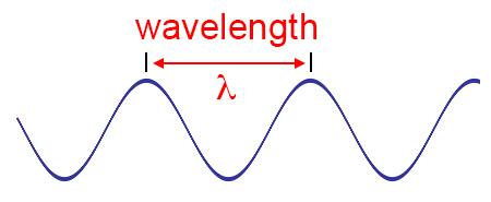 wavelength3